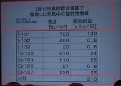 小出裕章氏が発表を制止されたデーターはこれ!   ( #genpatsu live at http://ustre.am/z1a9)