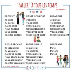 Learn French with A Cup of French! Easy and fun lessons with infographics and videos. You can enjoy your cup of French wherever you want and at your own pace. French Verbs, French Grammar, French Phrases, English Grammar, Learning French For Kids, Teaching French, Learning Spanish, Spanish Activities, Learning Italian