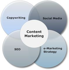 Why Content Marketing Is So Important For eCommerce Companies