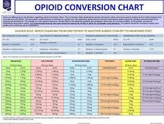 Equianalgesic Opioid Conversion Chart   X  Px Equianalgesic