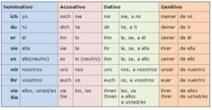 Pronombres Posesivos Aleman - Resultados de Yahoo España en la búsqueda de imágenes Vocabulary, Periodic Table, German, Language, Learning, Search, Google, Decor, Personal Pronoun