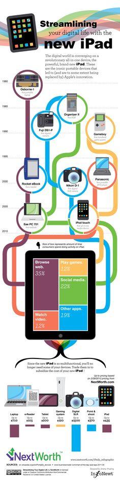 Streamlining your Digital Life with the newiPad