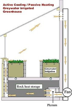 great guide to building a greywater greenhouse with a heated rock foundation