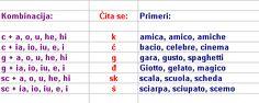 Kako se čitaju reči u italijanskom jeziku - primeri