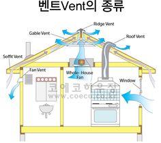 믿을 수 있는 설계와 건축-코에코하우징입니다. - [목조주택 공정별 자재 알아보기] -③골조,단열,지붕공사 과정