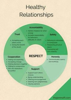Psychology infographic and charts healthy relationships, setting boundaries, healthy boundaries. 1000 Lifehacks, Vie Motivation, Breakup Motivation, Stress Management, Anger Management For Adults, Anger Management Activities, Change Management, Self Improvement, Relationship Goals