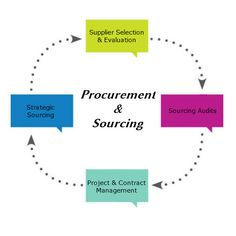 Tips on Procurement and #Sourcing..