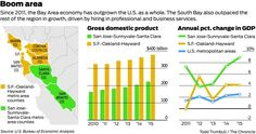 The San Jose-Sunnyvale-Santa Clara metropolitan area's gross domestic product increased by 8.9 percent between 2014 and 2015, making it the second-fastest-growing metro area in the country behind only Midland, Texas.  In the same period, the economy of the San Francisco metropolitan area, which includes Alameda, Contra Costa, Marin and San Mateo counties, increased by 4.1 percent.  The continued growth of technology companies in the South Bay made a large contribution to the region's $223…
