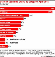 Twitters growth goes international hypebot emarketer music what are teens doling out their hard earned cashor allowanceson fandeluxe Image collections