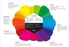 Les couleurs et leurs principales significations Web Design, Chart, Optimism, Pharmacy, Peace, Self Confidence, Graphic Design, Design Web, Website Designs