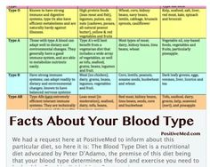 Eating For Blood Type Ab From Peter AdamoS Eat Right For Your