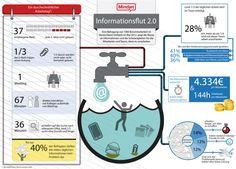 Tools für Content #Curation / #Content Planung (#Redaktionsplanung)