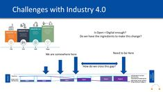 Sustainability, Bar Chart, September, Challenges, Change, Digital, Bar Graphs, Sustainable Development