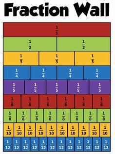 Image result for fraction model.)