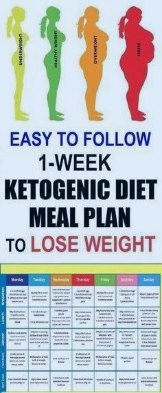 How to start a Keto diet the easy way. A quick, yet comprehensive guide not only for weight loss beginners. Sticking to the Ketogenic diet really is one of the most effective ways to lose weight. Ketogenic Diet Meal Plan, Ketogenic Diet For Beginners, Diets For Beginners, Keto Diet Plan, Keto Meal, Paleo Diet, Diet Foods, Keto Beginner, Diet Meal Plans To Lose Weight