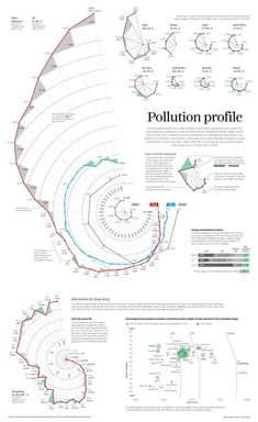 Carbon Pollution Profile. Time runs clockwise. 1980 to 2012. Red is China. Blue is USA. This is Visual Journalism [96] | Visualoop