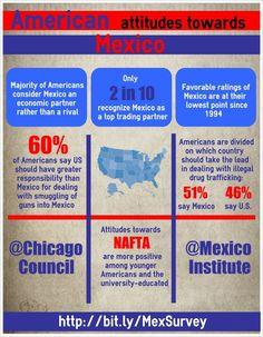 American Attitudes Towards Mexico