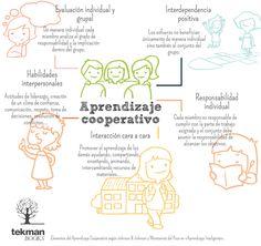 """Hola: Compartimos una interesante infografía sobre """"5 Elementos del Aprendizaje Cooperativo"""" Un gran saludo.  Visto en: ayudaparamaestros.com  También debería revisar: Apren…"""