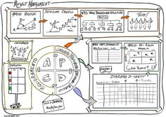 Project management doesn't need to be a complicated thing, not if you have apps that make things a whole lot simpler. When you have project management apps, you can take care of your team, tasks and deadlines, without even being in the office. Visual Management, Conflict Management, Knowledge Management, Program Management, Change Management, Time Management Tips, Business Management, Business Planning, Kaizen