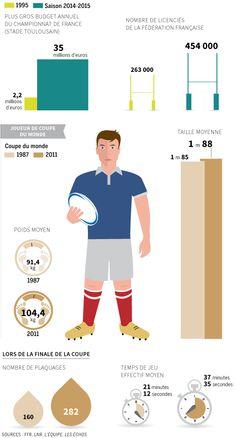 Infographie: les 20 ans qui ont métamorphosé le Rugby