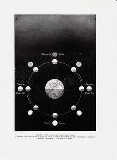 1928 Antique MOON print Explanation of the by TwoCatsAntiquePrints