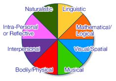 the 8 types of intelligence; What is your learning style? Learning Style Quiz, Learning Styles, Teaching Skills, Coping Skills, Kinesthetic Learning Style, Social Constructivism, Turner Syndrome, Types Of Intelligence, Elementary School Counseling