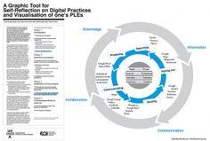 Visualización de Entornos Personales de Aprendizaje