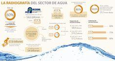 Agencia Nacional de Agua seguiría en veremos por déficit fiscal