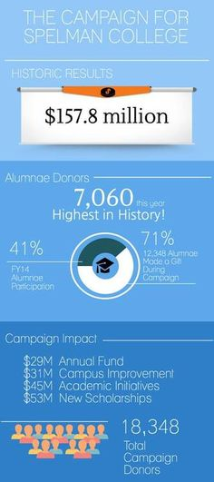 It's pretty amazing that 71% of the alumnae of Spelman College contributed to their historic fundraising goal. Those in the higher education industry don't see alumni participation numbers that high very often. #HBCUSupportMatters