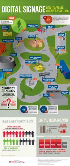 Digital signage #infographic #infografiche