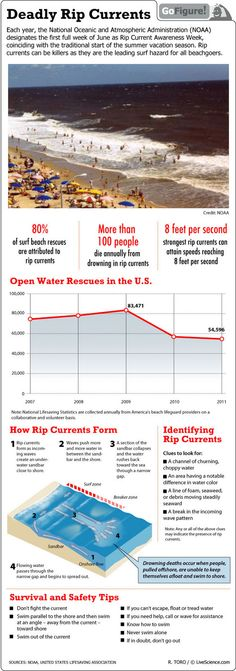 The first week of June is Rip Current Awareness Week. The Science of Rip Currents (INFOGRAPHIC)