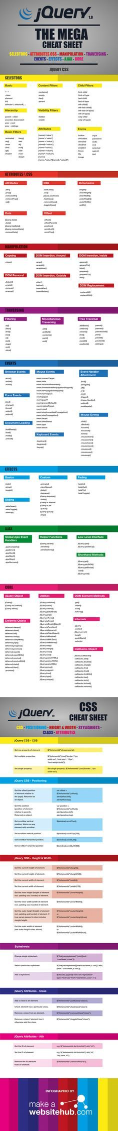 jQuery-Cheat-Sheet. (Grafik: MakeAWebsiteHub.com)