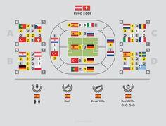 #Austria #Swiss Euro 2008 infographics - more at http://infopixo.com