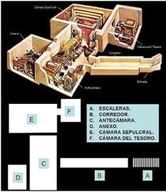 historia de la arquitectura: HIPOGEOS