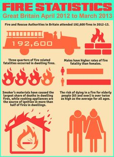 Fire Statistics ---- Visit http://www.hamiltonkingmanagement.org.uk/hamilton-king-explore-the-property-insurance-and-fire-safety-responsibilities-of-freeholders-and-property-managers for more details.