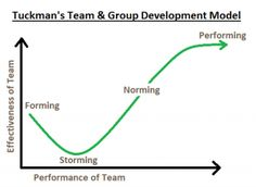 What You Need To Know To Get Your New Team Performing Beautifully! Tuckman's Team & Group Development Model - The Launchpad - The Coaching Tools Company Blog