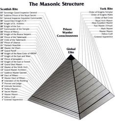 The Freemasons have many ranks but the highest is the 33rd degree, and this picture shows this.  It starts from the entered apprentice to a grand lodge master. there are many of graphs ;like this that will show all the different types of masons.