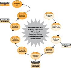 conflict resolution work teams essays Free essay: team dynamics and conflict resolution in work teams gen300 february 16, 2009 team dynamics is characterized by continuous change, activity, and.
