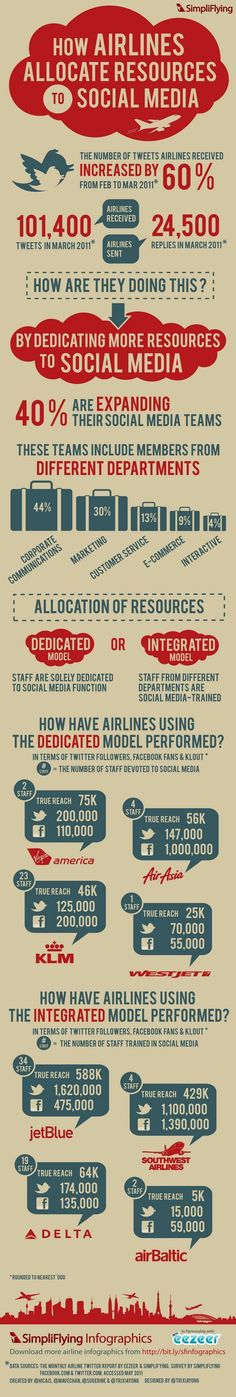 How airlines allocate resources to social media?