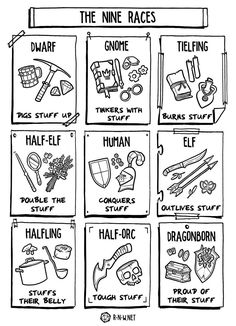 The 9 Races of Dungeons and Dragons via for writing fantasy Book Writing Tips, Writing Prompts, Game Design, Racing Wallpaper, Posters Geek, Dnd Races, Dungeons And Dragons Memes, Dnd Funny, Dragon Memes