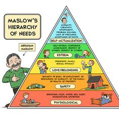 "Abraham Harold Maslow was a psychologist who studied positive human qualities and the lives of exemplary people. He created a pyramid diagram that is now famously known as ""Maslow's Hierarchy of Needs."" I have created a cartoon version of the diagram, and hope it will make a great addition to your"