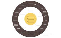 bullseye-framework Marketing Program, Sales And Marketing, Digital Marketing, Inbound Marketing, Journey, Community Building, Stunts, Branding, Ads