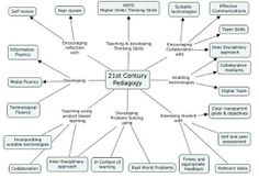Awesome Graphic on 21st Century Pedagogy