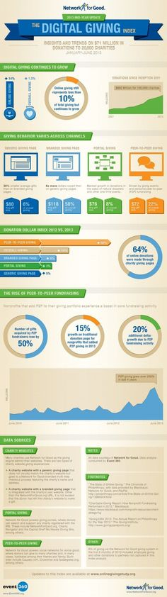 fundraising infographic : Digital Giving In 2013  Tech Impact Blog  Leaders in Non-Profit Technology