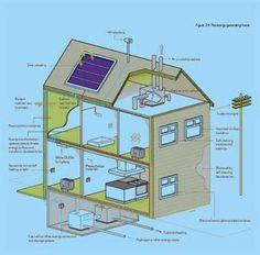 Marvelous Self Sufficient Home Plans