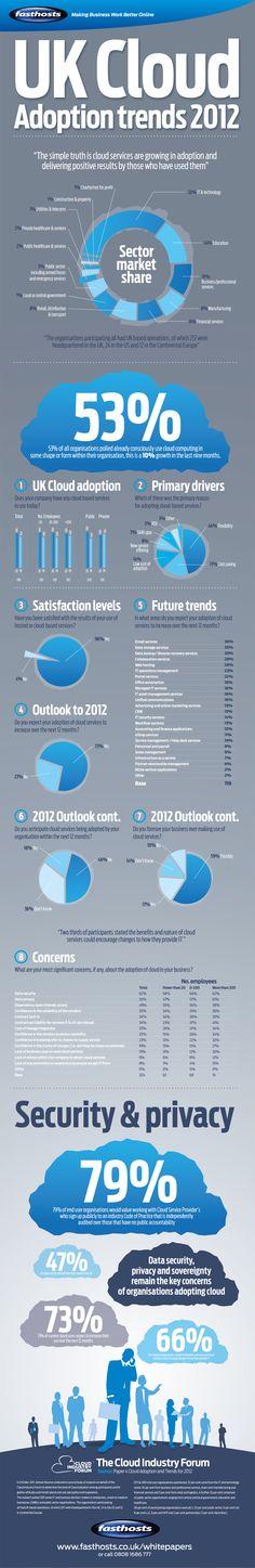 Tendencias Cloud 2012 (UK) #infografia #infographic #internet