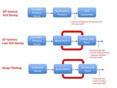 Design thinking vs cust dev