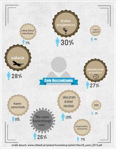 Znalezione obrazy dla zapytania oszczednosc infografika
