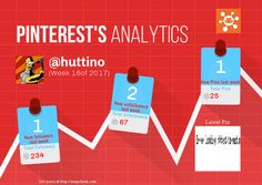 This Pinterest weekly report for huttino was generated by #Snapchum. Snapchum helps you find recent Pinterest followers, unfollowers and schedule Pins. Find out who doesnot follow you back and unfollow them.