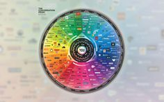 Developed in 2008 by Brian Solis, The Conversation Prism is a visual map of the social media landscape. It's an ongoing study in digital ethnography that tracks dominant and promising social networks and organizes them by how they're used in everyday life Le Social, Social Media Plattformen, Social Networks, Social Media Marketing, Digital Marketing, Social Media Landscape, Marketing En Internet, Online Marketing, Visual Map